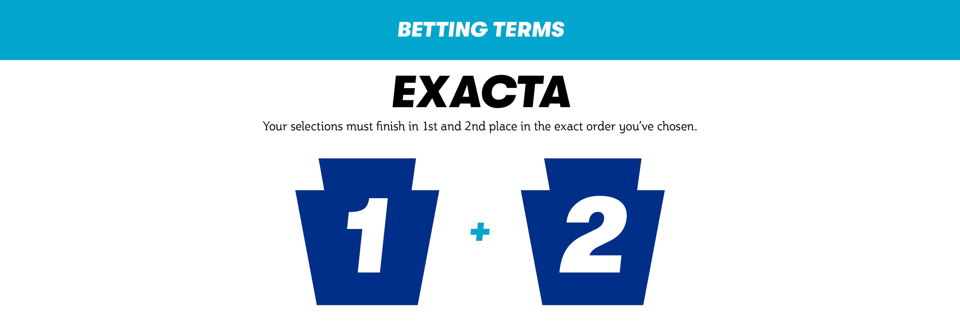 Exacta. Your selections must finish in first and second place in the exact order you've chosen.